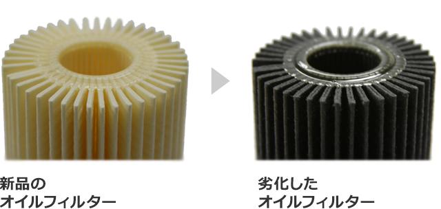 Новые масляные фильтры · Неисправные масляные фильтры