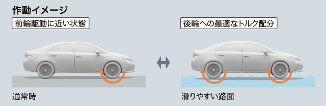 アクティブトルクコントロール4WDシステムの作動イメージ:通常時(前輪駆動に近い状態)、滑りやすい路面(後輪への最適なトルク配分)