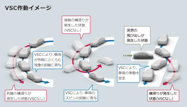 VSC作動イメージ