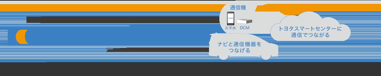 トヨタのつながるサービスT-Connect