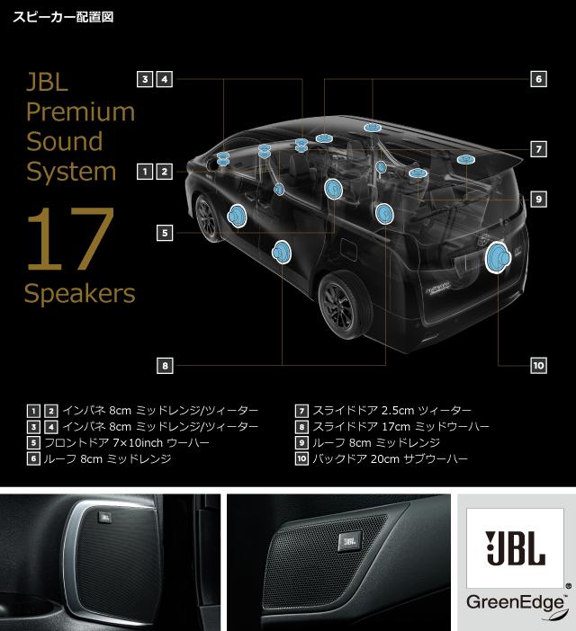 JBLプレミアムサウンドシステム(17スピーカー)スピーカー配置図