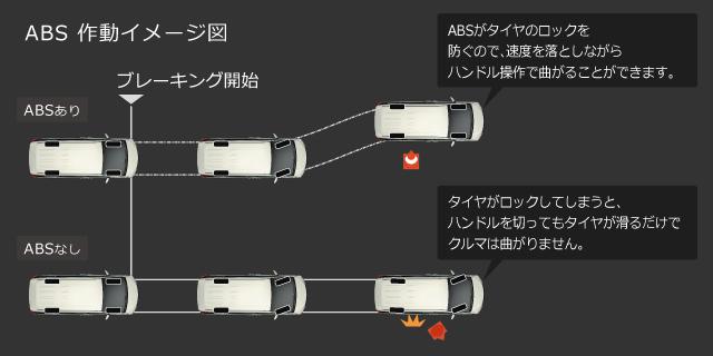 ABS作動イメージ図