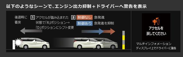 以下のようなシーンで、エンジン出力抑制+ドライバーへ警告を表示