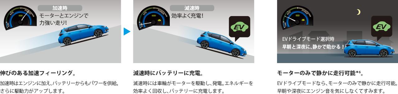 加速時/減速時/EVドライブモード選択時