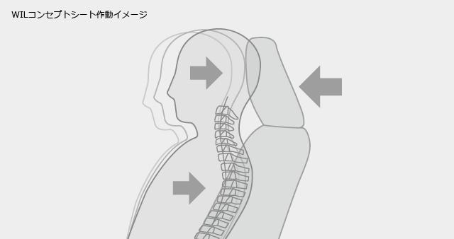 WILコンセプトシート作動イメージ