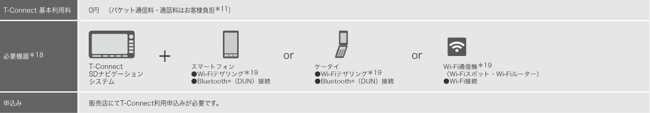 通信接続方法とお申込み