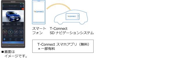 T-Connectスマホアプリ