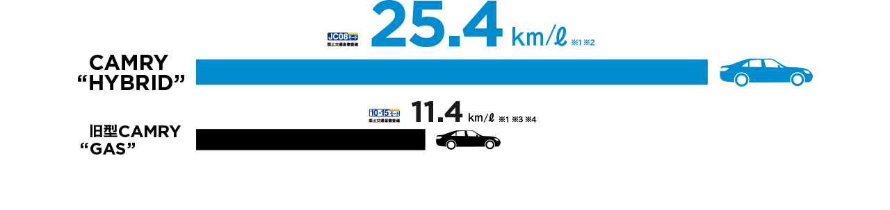 2.5Lとは思えないほど、低燃費。
