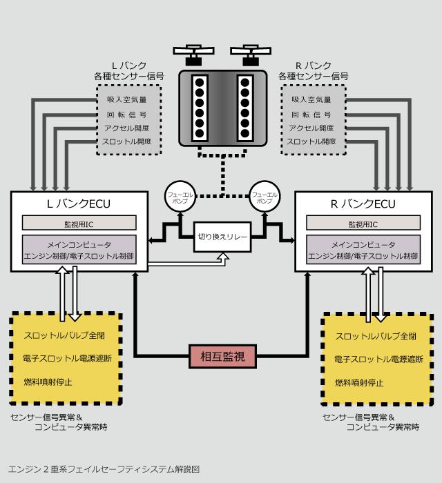 エンジン2重系フェイルセーフティシステム解説図