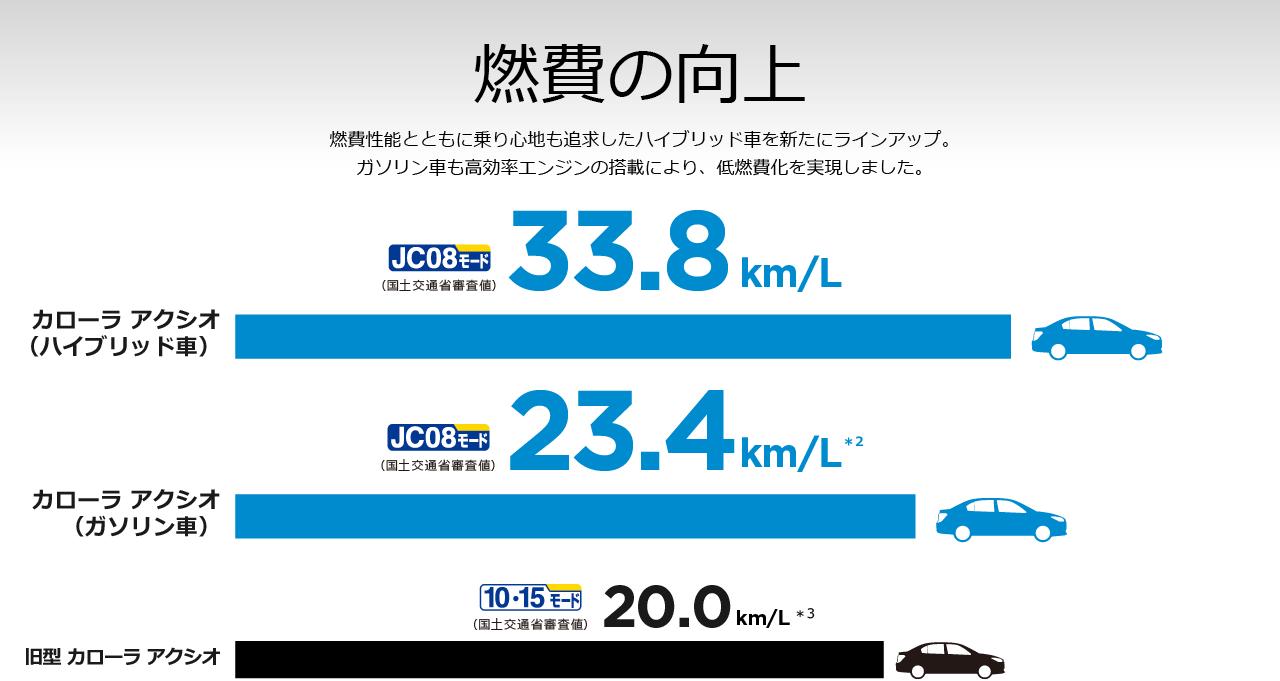 燃費の向上