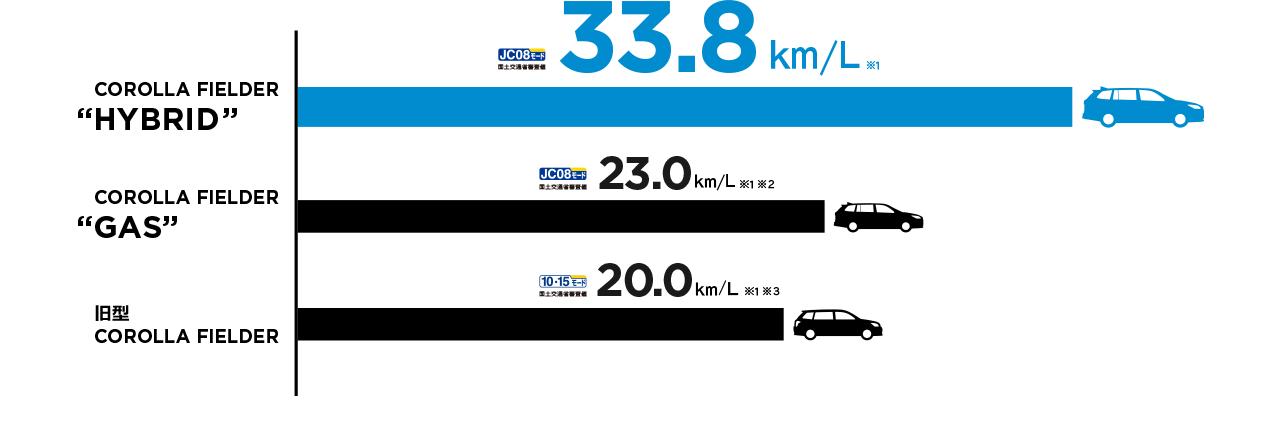 """燃費は33.8km/L。さらに進化したハイブリッドの""""フィールダー""""。"""