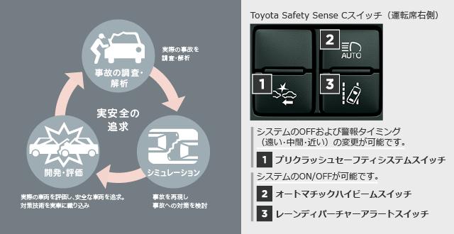 Toyota Safety Sense Cスイッチ(運転席右側)