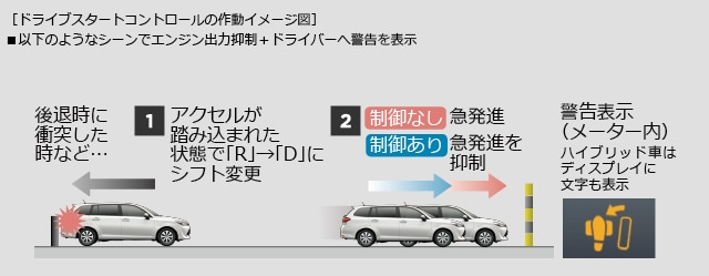 ドライブスタートコントロールの作動イメージ図