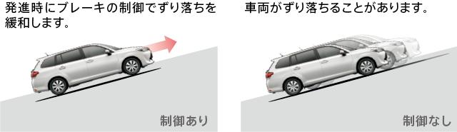 ヒルスタートアシストコントロール作動イメージ図