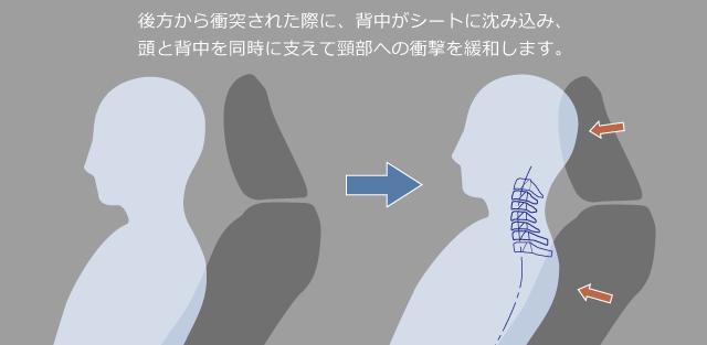 後方から衝突された際に、背中がシートに沈み込み、頭と背中を同時に支えて頸部への衝撃を緩和します。