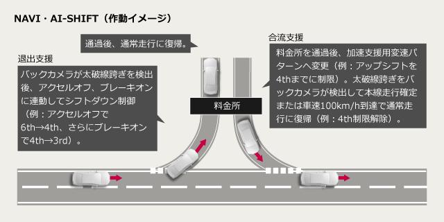 NAVI・AI-SHIFT(作動イメージ)