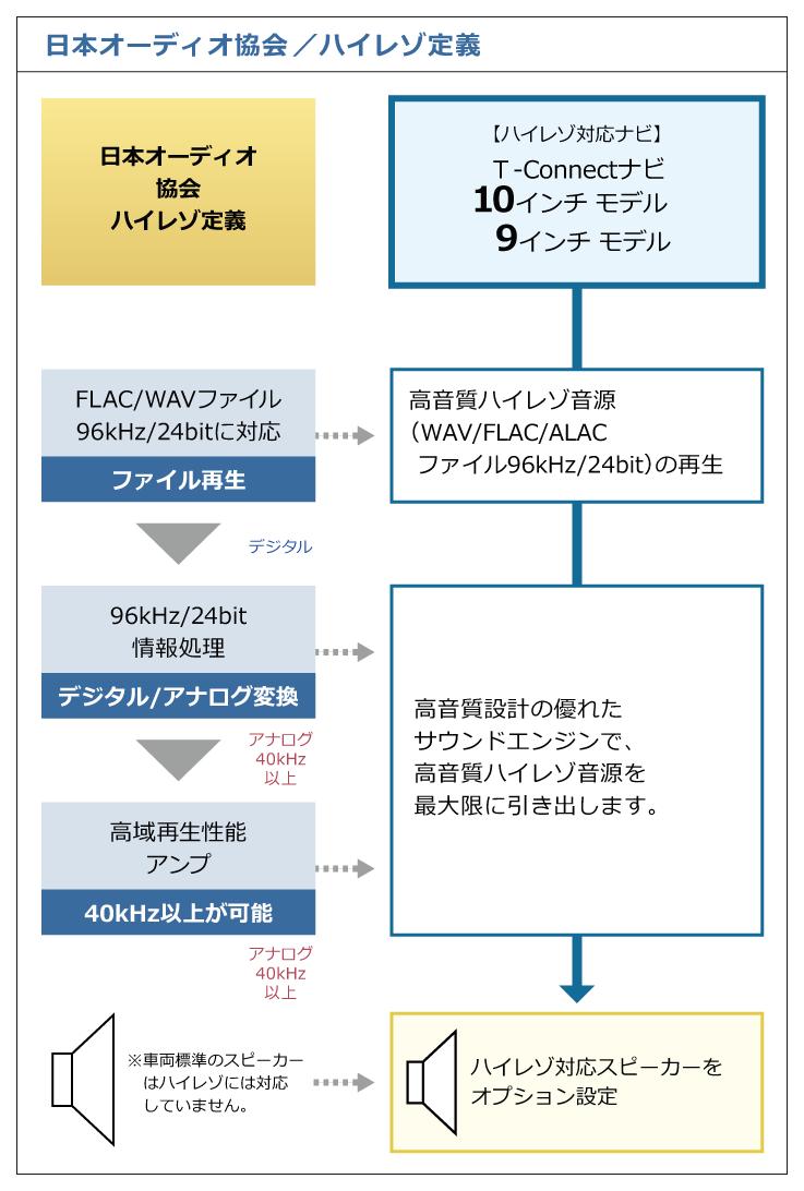 トヨタ カーナビ sd カード