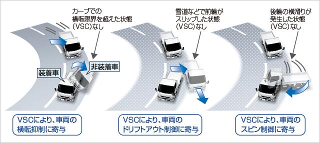 VSC[車両安定制御システム]