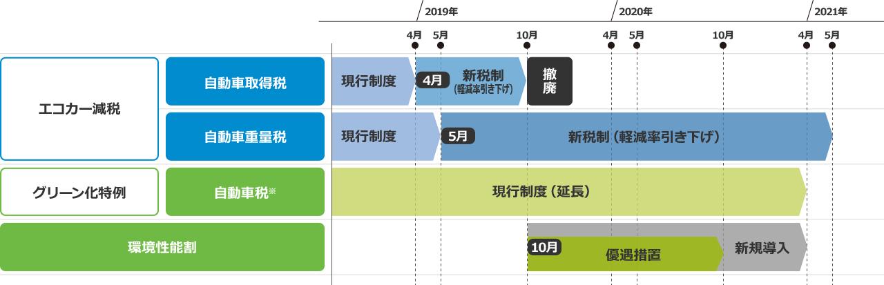 2019年度税制改正スケジュール