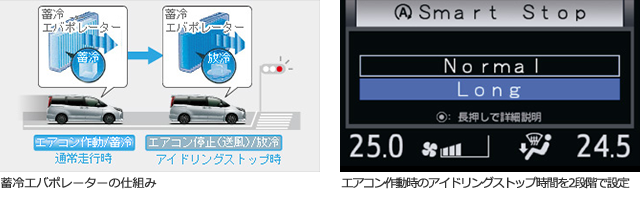 蓄冷エバポレーターの仕組みとアイドリングストップの設定画面