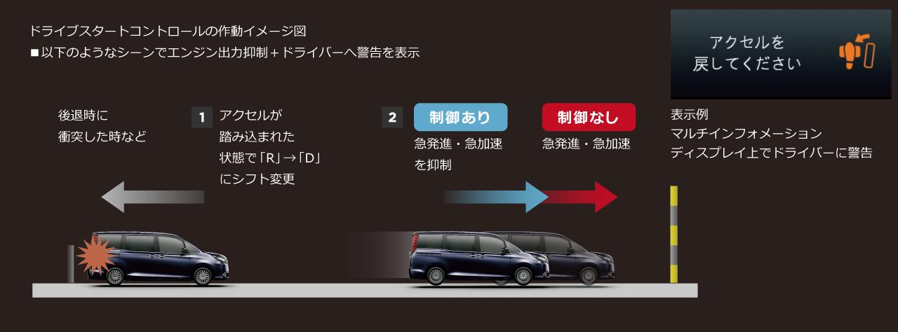 ドライブスタートコントロール作動イメージ図