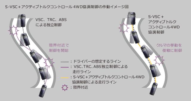 S-VSC+アクティブトルクコントロール4WD協調制御