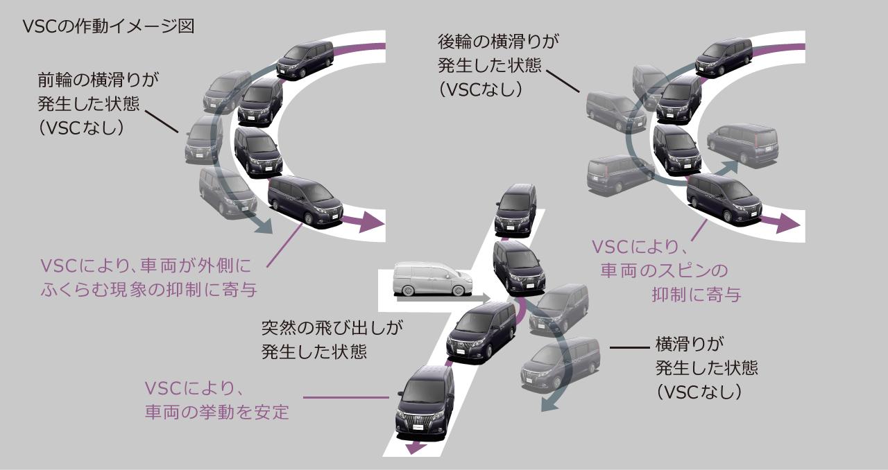 VSCの作動イメージ図