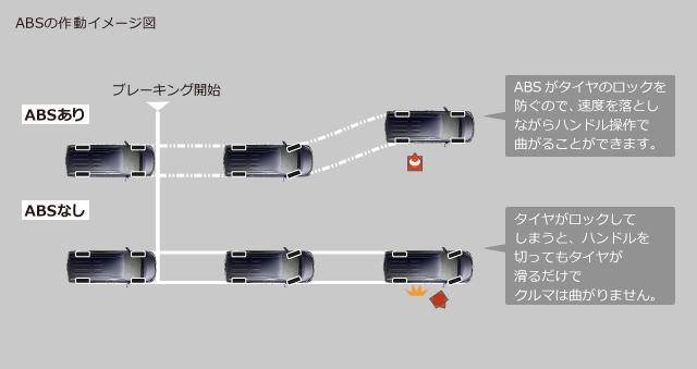 ABSの作動イメージ図
