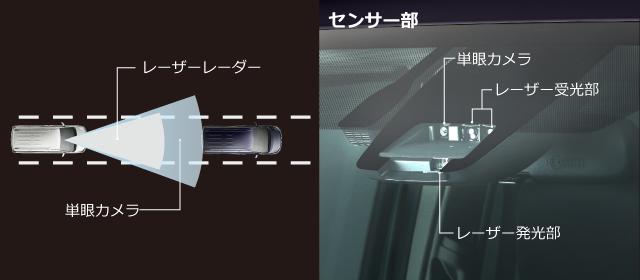 レーザーレーダー/単眼カメラ