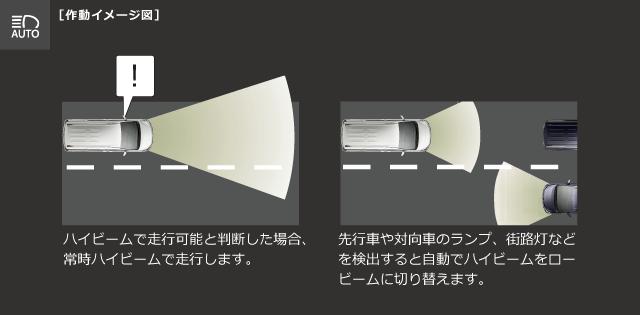 オートマチックハイビーム[作動イメージ図]