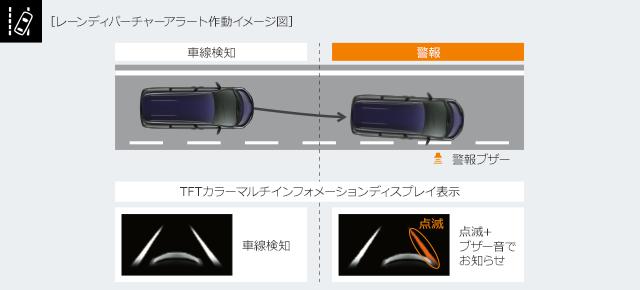 レーンディパーチャーアラート作動イメージ図