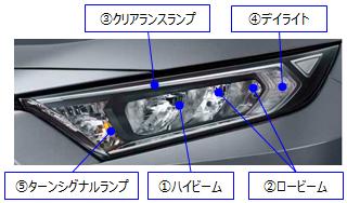 ①ハイビーム/②ロービーム/③クリアランスランプ/④デイライト/⑤ターンシグナルランプ