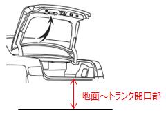 地面~トランク開口部