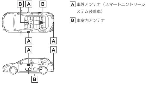 A車外アンテナ(スマートエントリー&スタートシステム装着車) B車室内アンテナ
