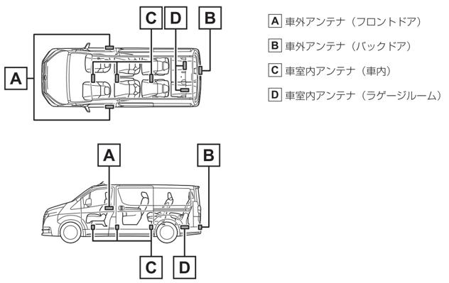 A車外アンテナ(フロントドア) B車外アンテナ(バックドア) C車室内アンテナ(車内) D車室内アンテナ(ラゲージルーム)