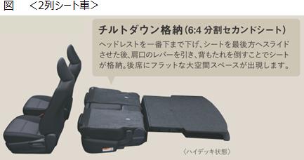 図<2列シート車>