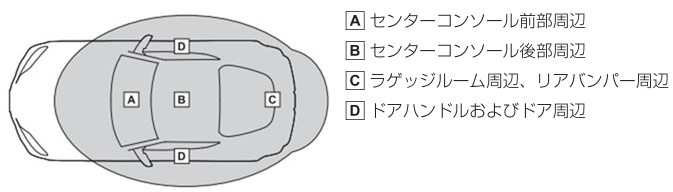 A.センターコンソール前部周辺/B.センターコンソール後部周辺/C.ラゲッジルーム周辺、リアバンパー周辺/D.ドアハンドルおよびドア周辺