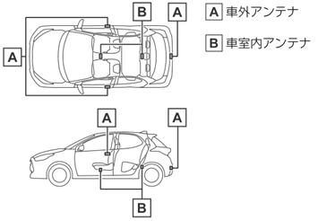A車外アンテナ B車室内アンテナ