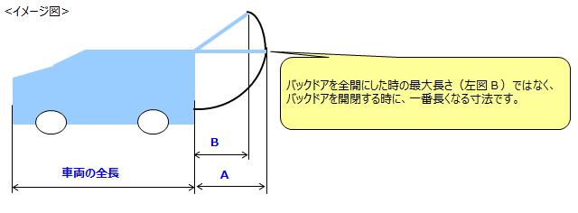 バックドアを全開にした時の最大長さ(左図B)ではなく、バックドアを開閉する時に、一番長くなる寸法です。