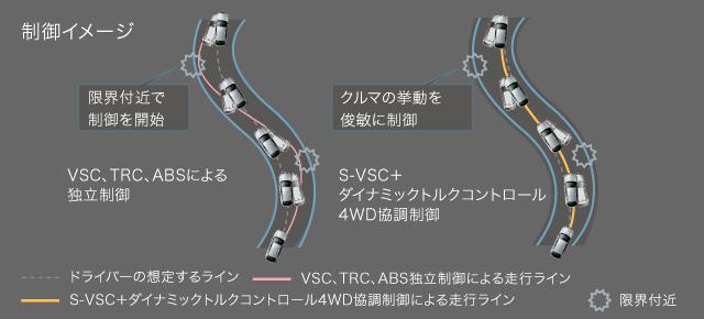 S-VSC+ダイナミックトルクコントロール4WD協調制御