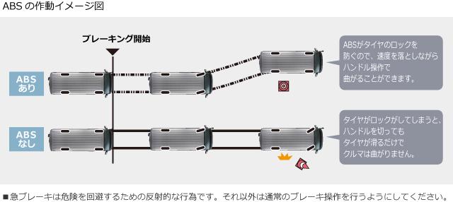 ABSの作動イメージ図 ■急ブレーキは危険を回避するための反射的な行為です。それ以外は通常のブレーキ操作を行うようにしてください。