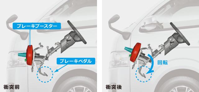 ステアリング&ブレーキペダル後退低減機構(回転式) 衝突前と衝突後