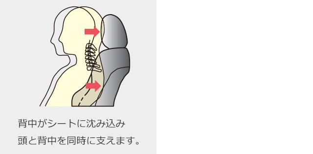背中がシートに沈み込み頭と背中を同時に支えます。