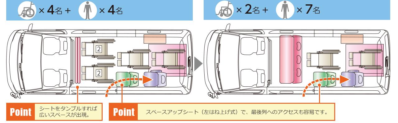 Dタイプ(車いす4名+4名/車いす2名+7名)