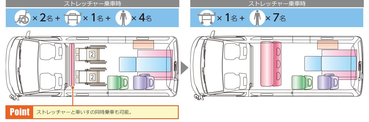 Dタイプ(車いす2名+ストレッチャー1名+4名/ストレッチャー1名+7名)