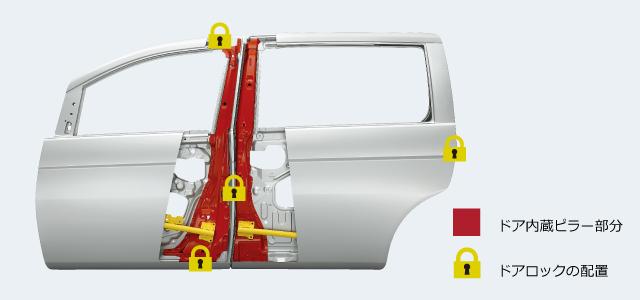 衝突安全性能(パノラマオープンドア専用安全構造)