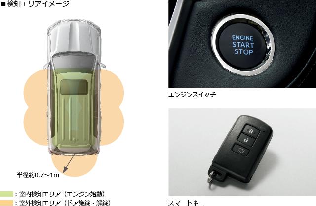 スマートエントリー(全ドア)&スタートシステム