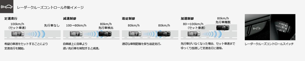 レーダークルーズコントロール作動イメージ