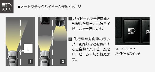オートマチックハイビーム作動イメージ
