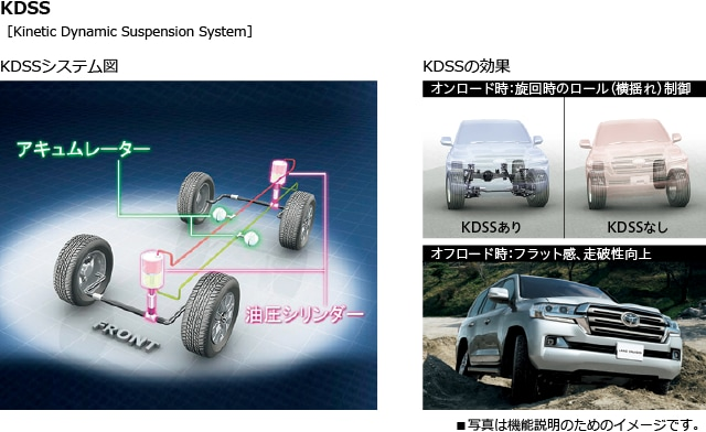 KDSS[Kinetic Dynamic Suspension System]